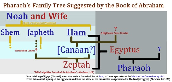 pharoah_family_tree