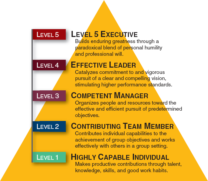 situational leadership style summary self assessment