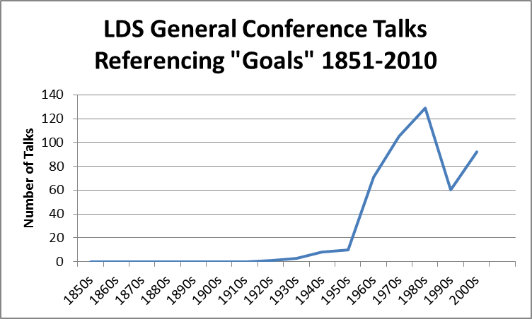 "Evidence collected by searching the ""Corpus of General Conference Talks, 1851-2013"": http://corpus.byu.edu/gc/"